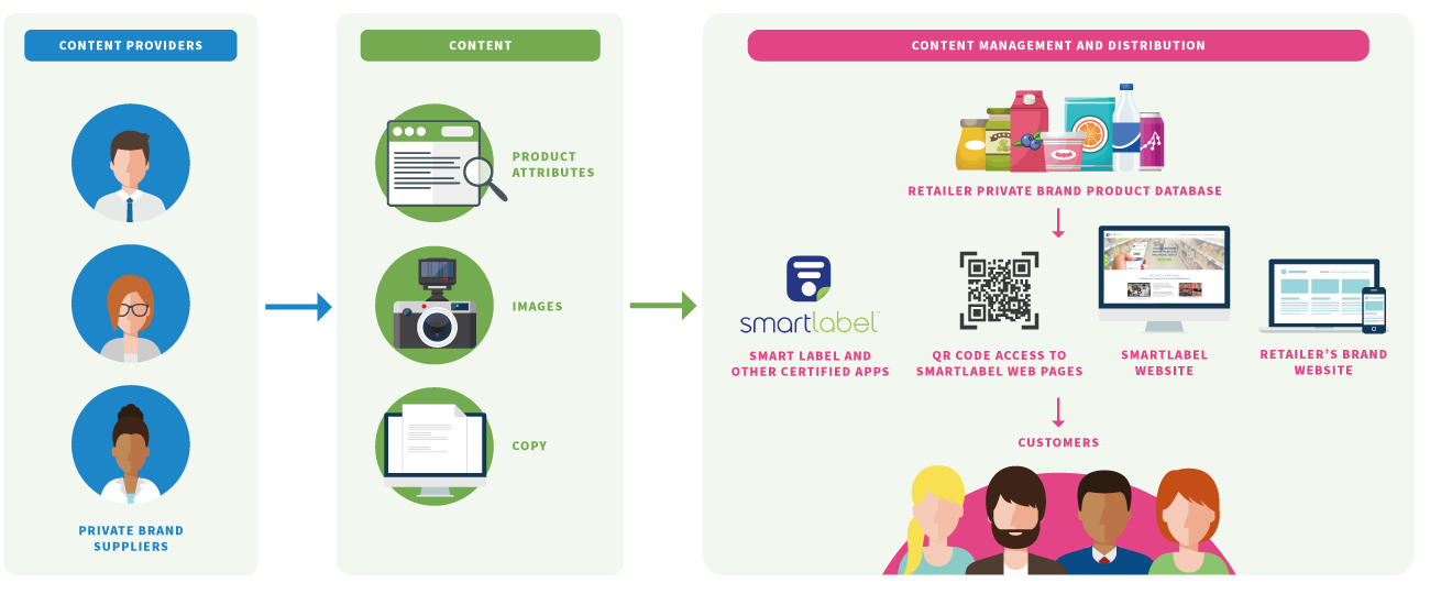 SmartLabel-diagram.png